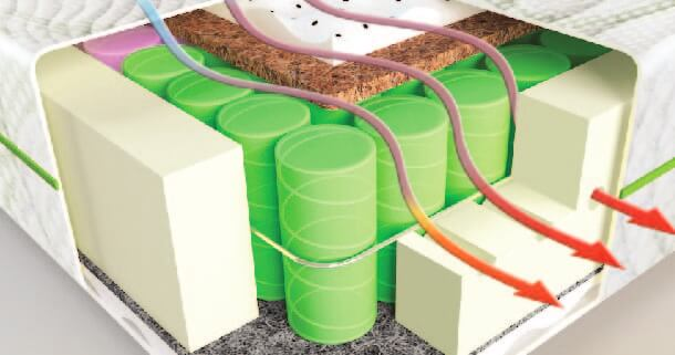 Система вентиляции матраса Smart Air System control в матрасе Fusion Duo