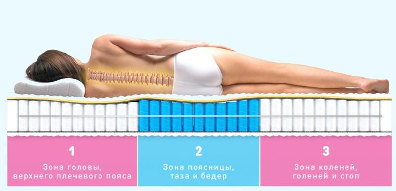 Как правильно выбрать ортопедический матрас